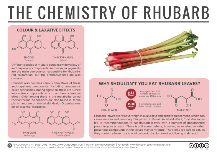 The-Chemistry-of-Rhubarb