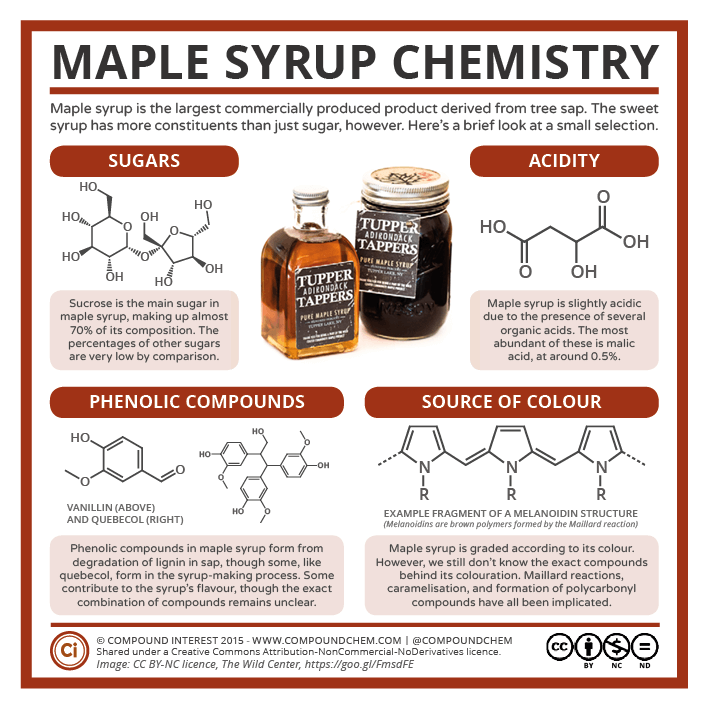 Canada-Day-–-Maple-Syrup