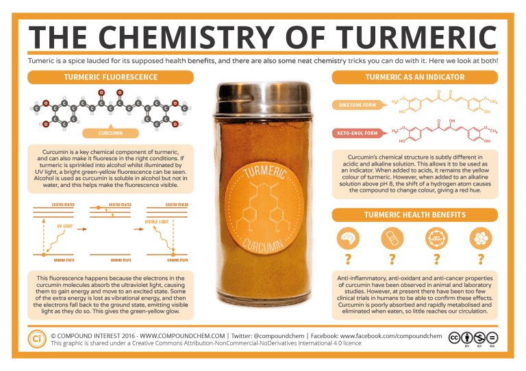 Chemistry-of-Turmeric