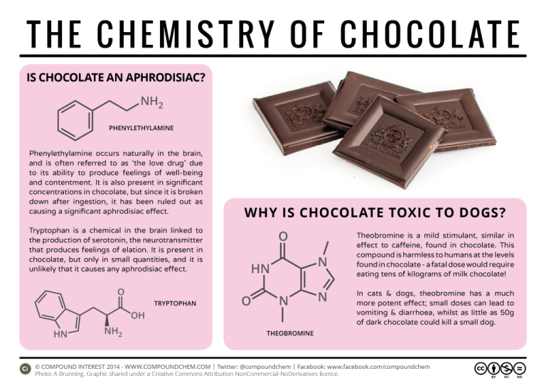 The-Chemistry-of-Chocolate1-1024x724